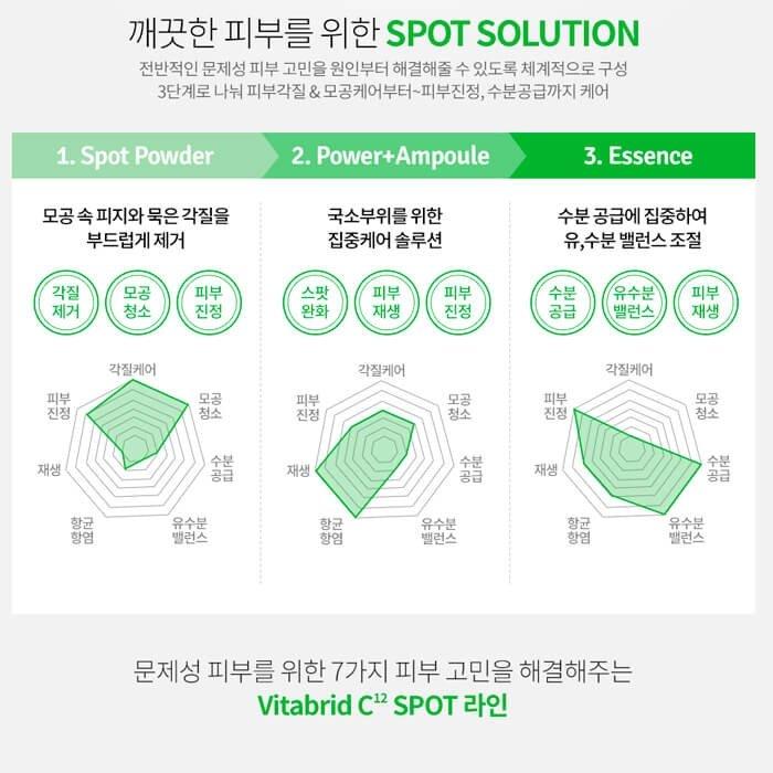 Эссенция от акне Vitabrid C12 Spot Essence